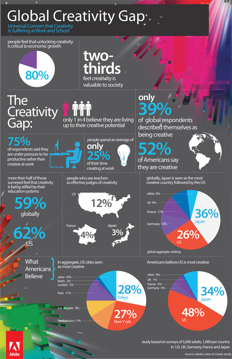 0423-Infographic-Creativity-Research